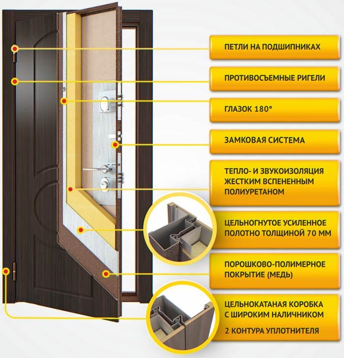 Стальные российские двери Бульдорс - доступная цена.