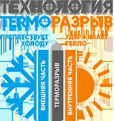 технология - терморазрыв